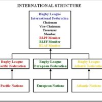 4 Ways to Fix International Rugby League – Part 2
